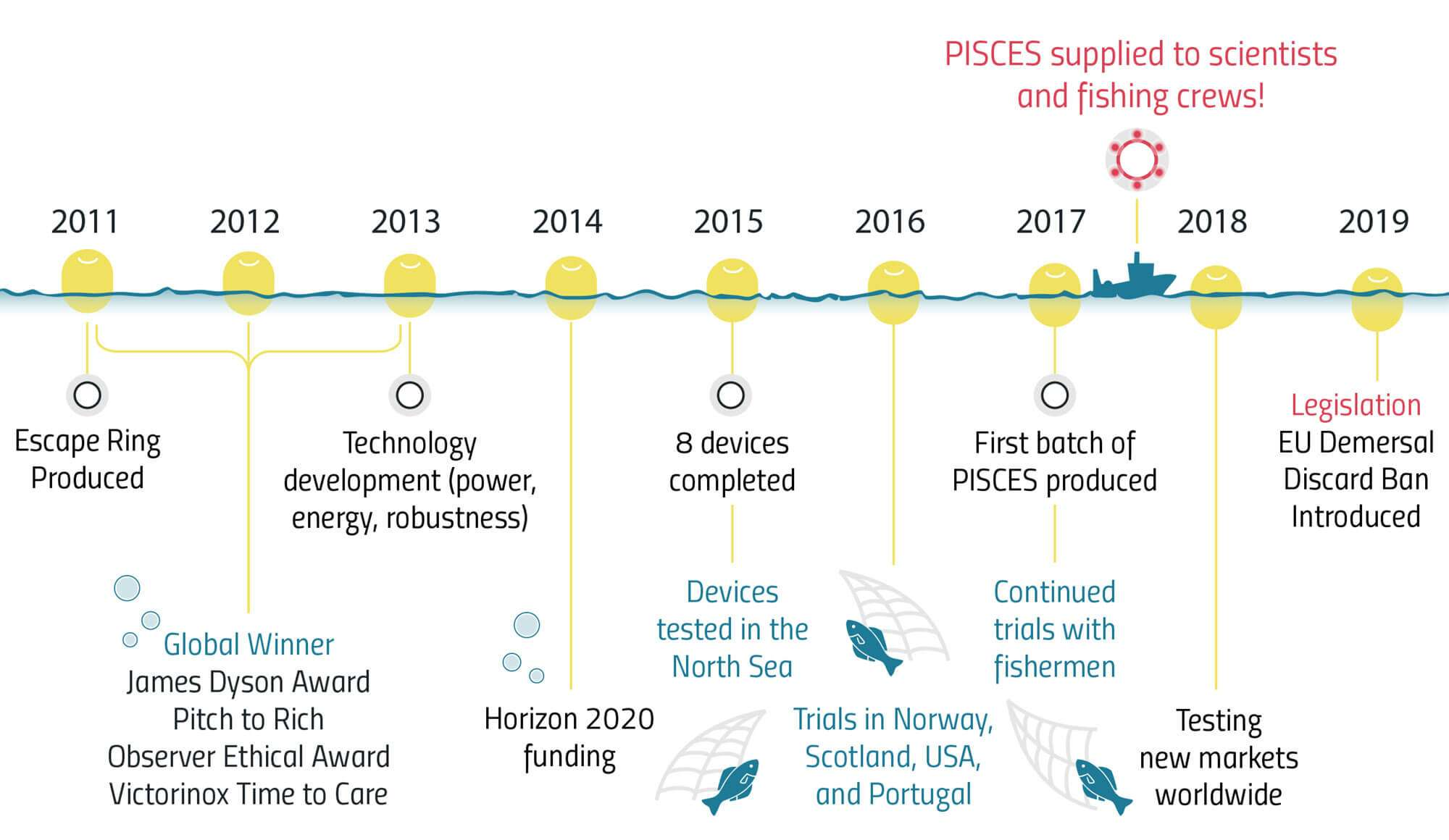 Pisces Timeline